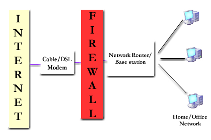 linux security for beginners what exactly is a firewall  : firewall diagram - findchart.co