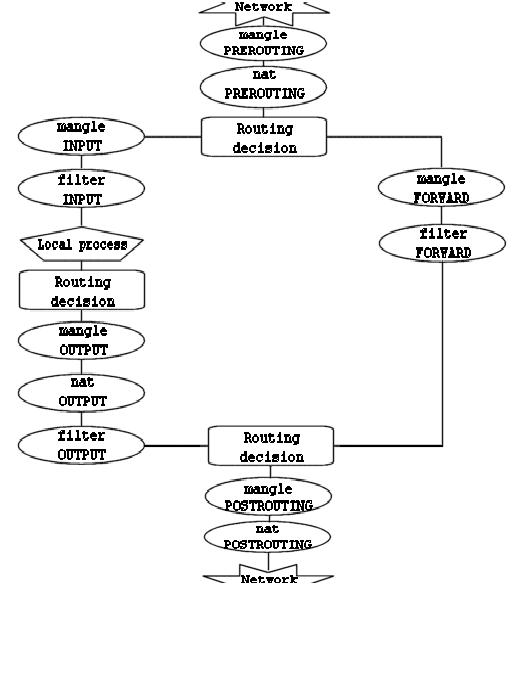 IPTABLES CHAIN DRAWING