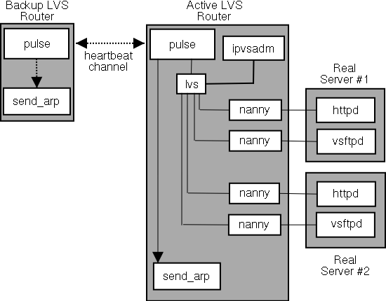 Red Hat Cluster Suite Configuring and Managing a Cluster - LVS Cluster — A Block  DiagramLinuxtopia