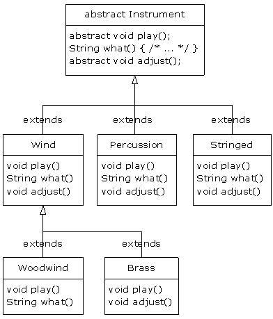 abstract classes Abstract classes are special because they can never be instantiated instead, you typically inherit a set of base functionality from them in a new class.