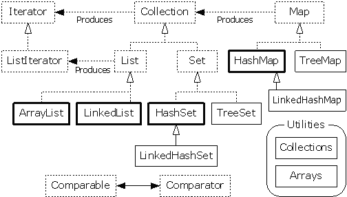 Thinking in java 11 collections of objects container taxonomy now it only includes the interfaces and classes that you will encounter on a regular basis and also the elements that we will focus on in this chapter ccuart Images