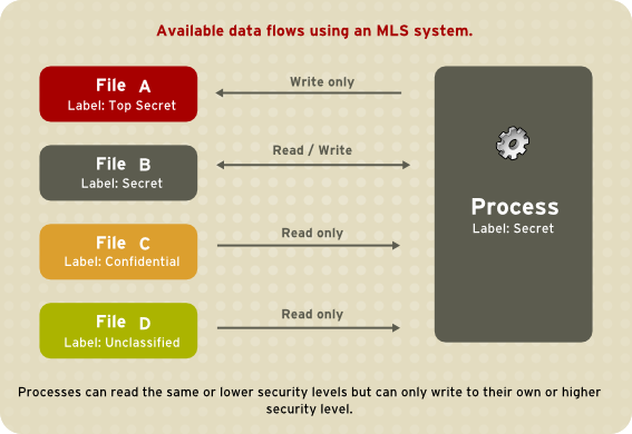 how to get access to mls database